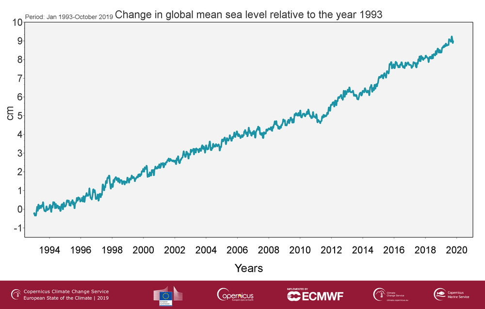 C3S_climate_indicator_sea_level_Fig1_branded.png