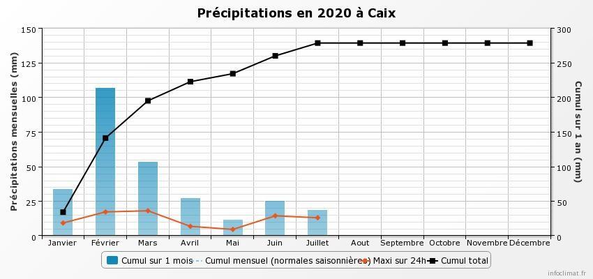 graphique_infoclimat.fr_caix.jpeg.0ab46709752786b7cdb7e74b34f02b9b.jpeg