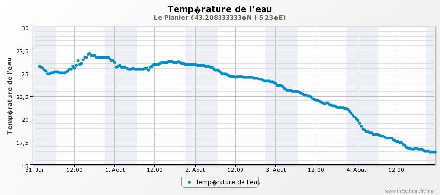 graphique_infoclimat.fr_le-planier.png