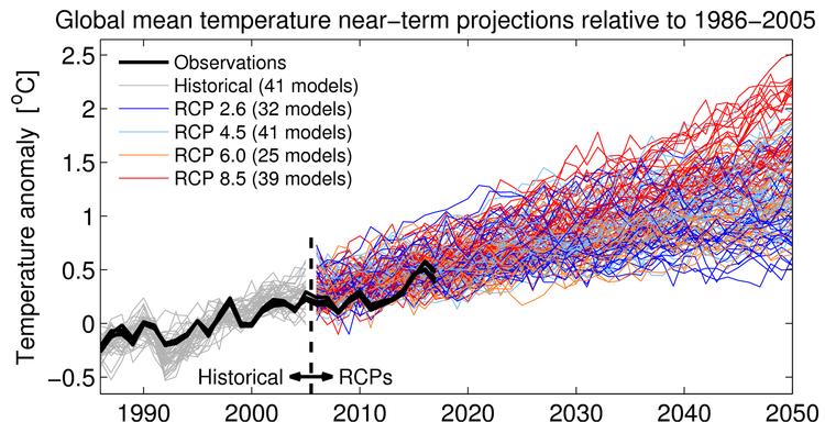1210283-simulation-du-5e-rapport-du-giec-vs-realite.png.4e169dcb6eff9b971c078de2b5b8c1d9.png