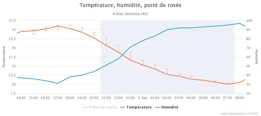 graphique_infoclimat.fr_dax-seyresse.png.72cddf265729b02c4e428b9136abd35f.png