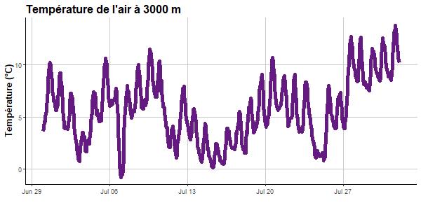 T Suisse 3000 m juillet 2020.png