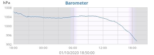 daybarometer.png.1eb6435d96ac055c01876914f755fac9.png
