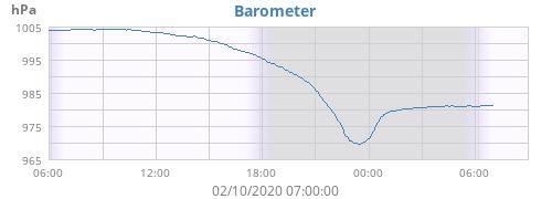 daybarometer.png.76d34a5a1457b45a6c832cbfc4f371c3.png