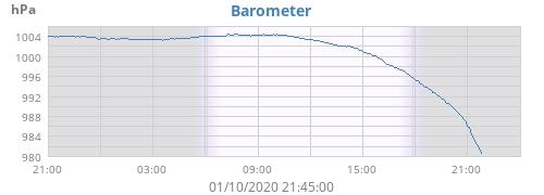 daybarometer.png.e8d9fc34ba9765fe23c9c2e13c2ec915.png