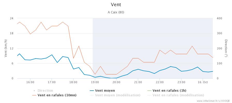 graphique_infoclimat.fr_caix.png.55e2dd340f0d6946c30d1322b8dc755a.png