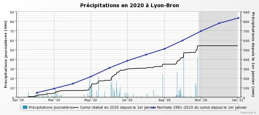 graphique_infoclimat.fr_lyon-bron.jpeg.10a232e134d920d7a3bb452e3be411bc.jpeg