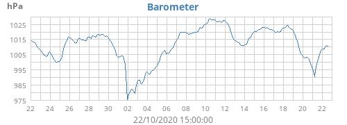 monthbarometer.png.5136e9a694622bb555242cfb54b32751.png