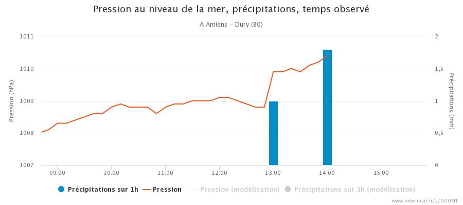 1675388333_graphique_infoclimat.fr_amiens-dury(1).png.4cb660b8b6ec47b8102982984999b6ca.png