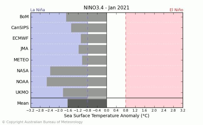 20201110.nino_summary_4.png.5f3aa50223ba7942d154043d4dc4d89a.png