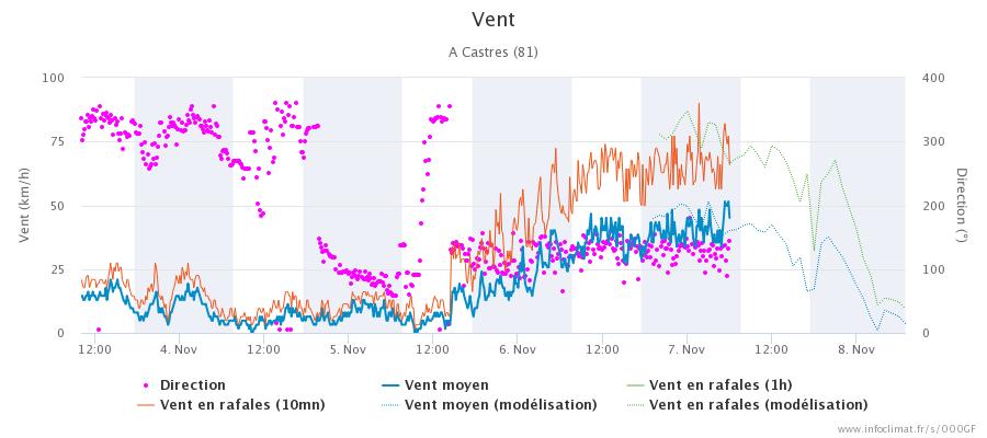 graphique_infoclimat.fr_castres (16).png
