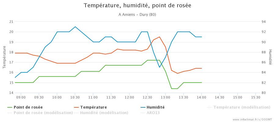 graphique_infoclimat.fr_amiens-dury.png.a59ec299d6d193871b81a56657292b38.png