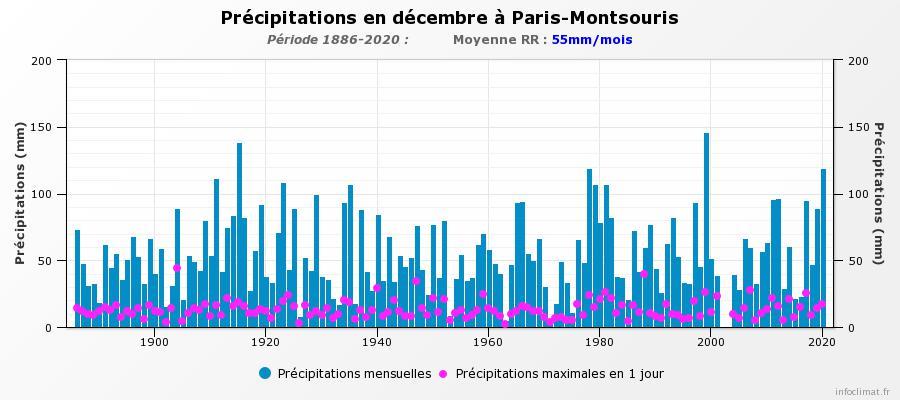 1077816229_graphique_infoclimat.fr(2).jpeg.25261419fafb171fbec71d1a2744a84e.jpeg