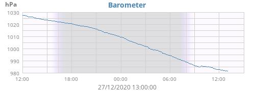 daybarometer.png.537035952db7f0d9065c0e7aae1dc7f9.png