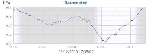 daybarometer.png.69347e93e4e8772e19c5fdd9403d6fd5.png