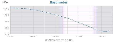 daybarometer.png.8988e535bdcf23675286f956b58cbedb.png