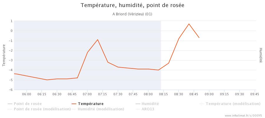 graphique_infoclimat.fr_briord-v-atilde-copyrizieu(1).png.b3e28db38f5c700b09fcb46c295c2735.png