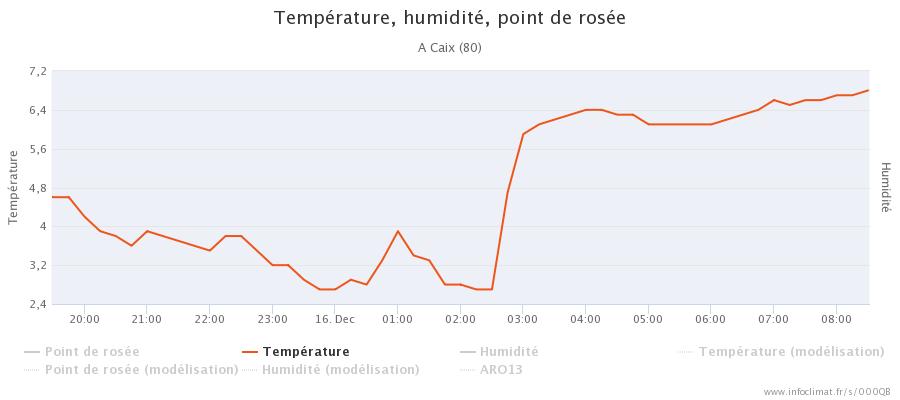 graphique_infoclimat.fr_caix.png.bee08e7aa30d9f01dd27c7e4c898f86f.png