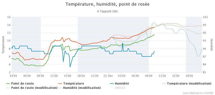 graphique_infoclimat.fr_taupont(1).png.2a7018ab814ab2fa934e02a5645939f2.png