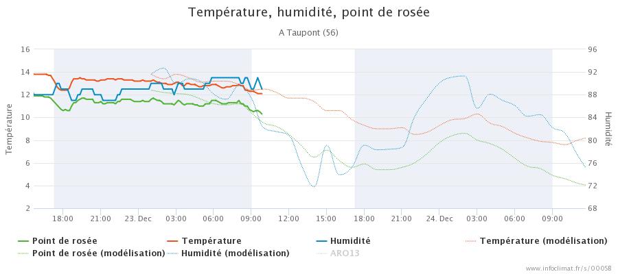 graphique_infoclimat.fr_taupont(2).png.0554262215f8525034489fc949e2b636.png