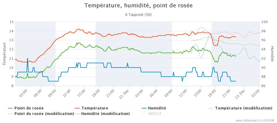 graphique_infoclimat.fr_taupont(2).png.b45b689dca2656ef7ad083af0c57e9a8.png