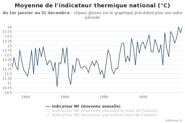 1129276442_graphique_infoclimat.fr(12).png.2d45cb30e814e0bd406ad778607dcbe7.png