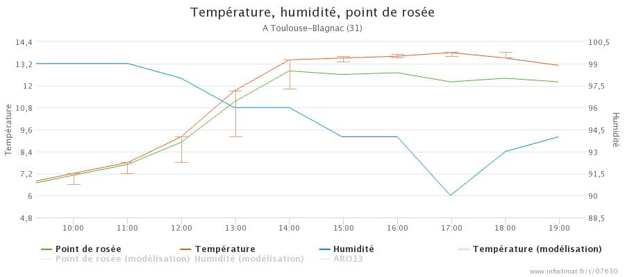 1218928679_graphique_infoclimat.fr_toulouse-blagnac(1).png.54aca0b6751390c5bc5e735fe63d38a5.png