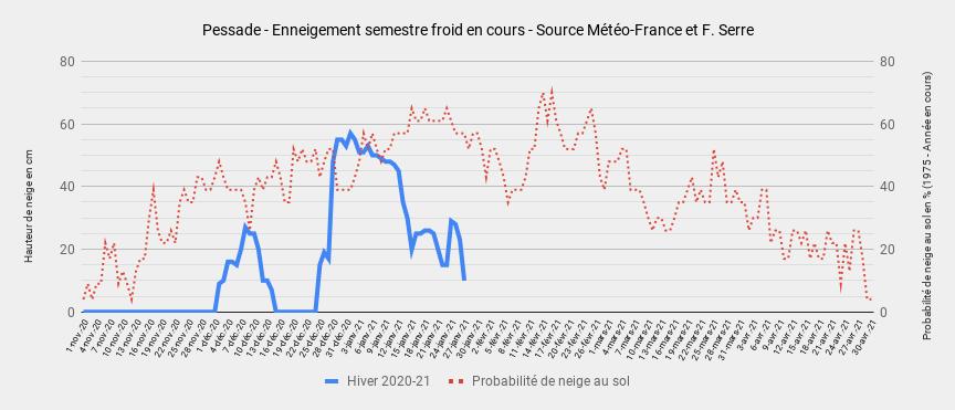 1500999243_Pessade-Enneigementsemestrefroidencours-SourceMto-FranceetF.Serre(1).png.0c5097c9c2418910bf0694fed730293b.png
