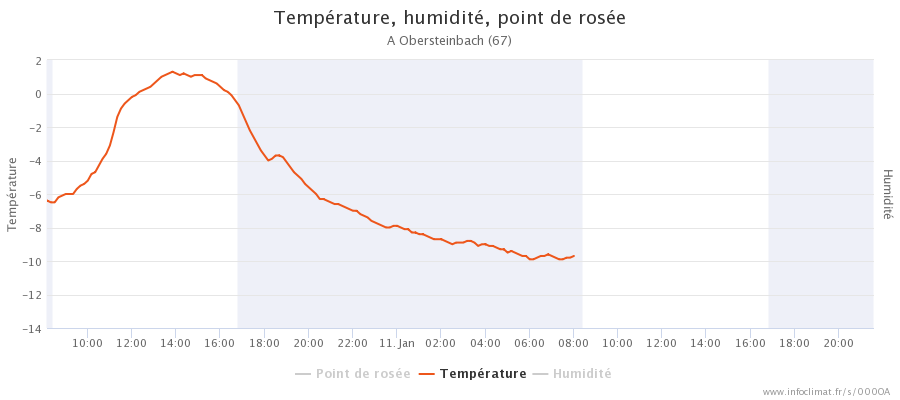 2055569130_graphique_infoclimat.fr_obersteinbach3.png.3004aeb6811d36ec12ae88581cdfb798.png