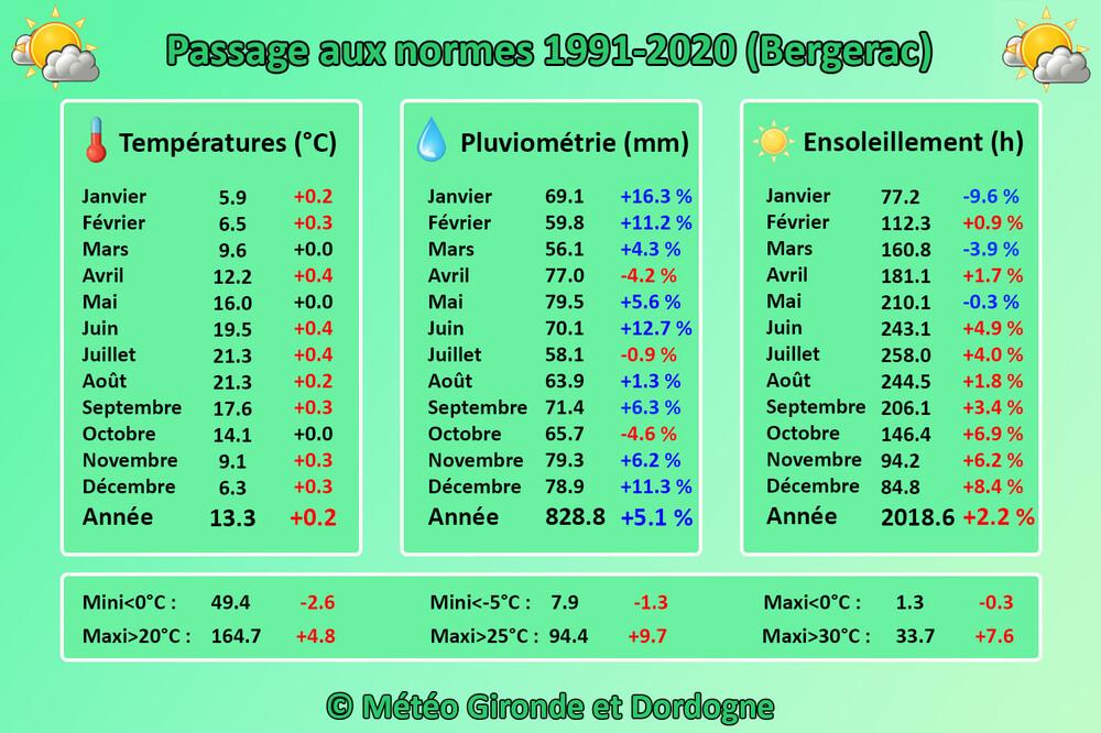 Changement_Normes_Bergerac.thumb.jpg.44daa9501aa93de4b0c7937425dba9f7.jpg