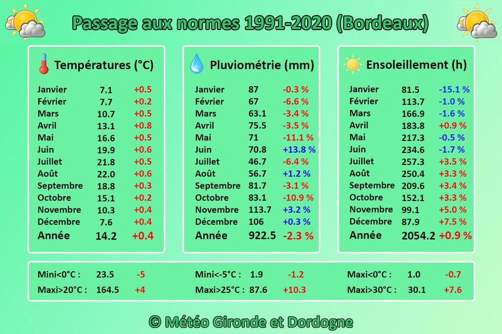 Changement_Normes_Bordeaux.thumb.jpg.b4b6fc193a69c704087d019a40bdf8e4.jpg