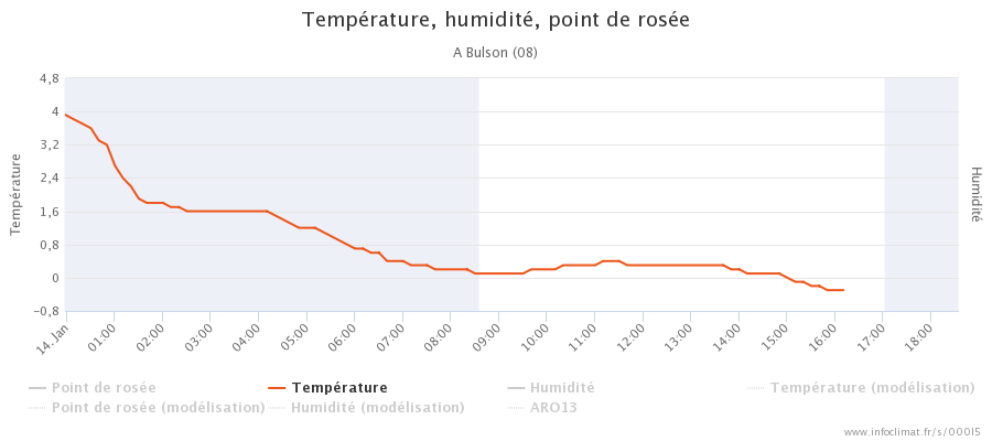 graphique_infoclimat.fr_bulson.png.29a4a5bf20788ae24598fe22abe3f0cc.png