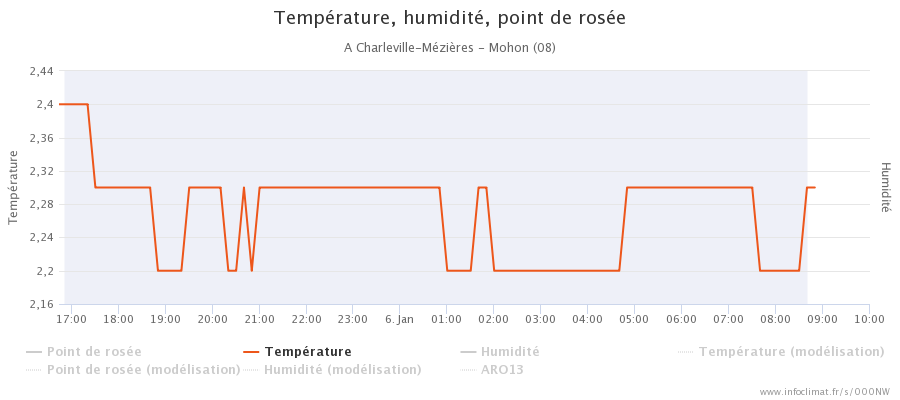 graphique_infoclimat.fr_charleville-m-atilde-copyzi-atildeures-mohon.png.053a9ebd1ff77b604ef60a0216564c6d.png