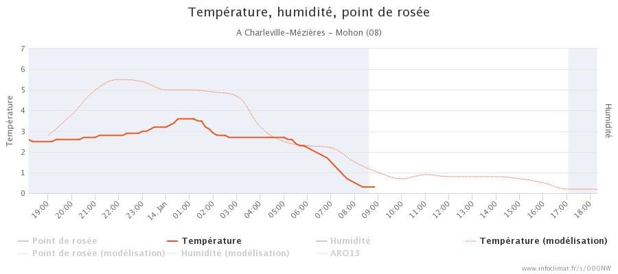 graphique_infoclimat.fr_charleville-m-atilde-copyzi-atildeures-mohon.png.f5f0684217b1885de4882005cfcd38de.png