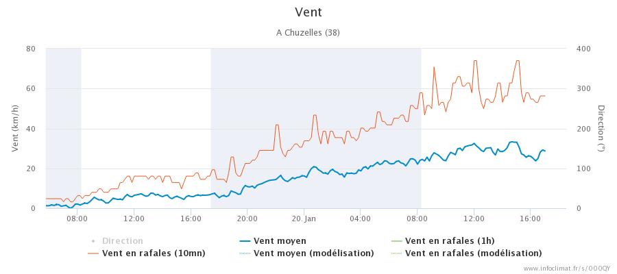 graphique_infoclimat.fr_chuzelles.png.b5bd573a270c4200998726802d8f6891.png