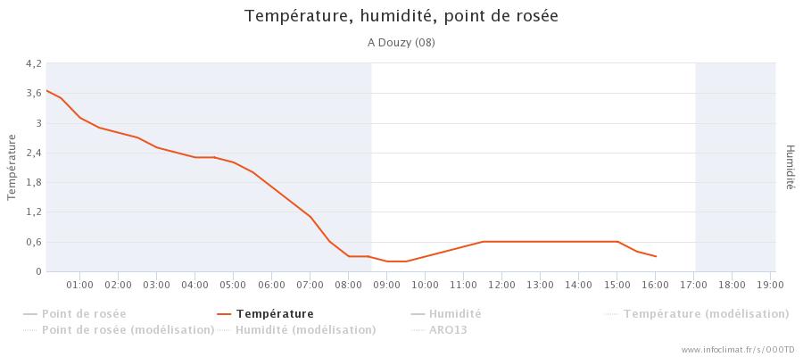 graphique_infoclimat.fr_douzy.png.eefc641741675d732b9caf43192e372c.png
