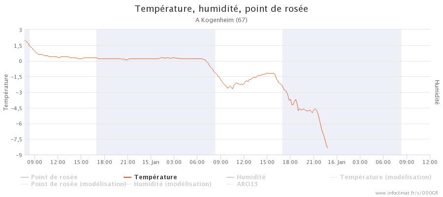 graphique_infoclimat.fr_kogenheim.png.035904020e5eb7729549d56e42ded5ae.png