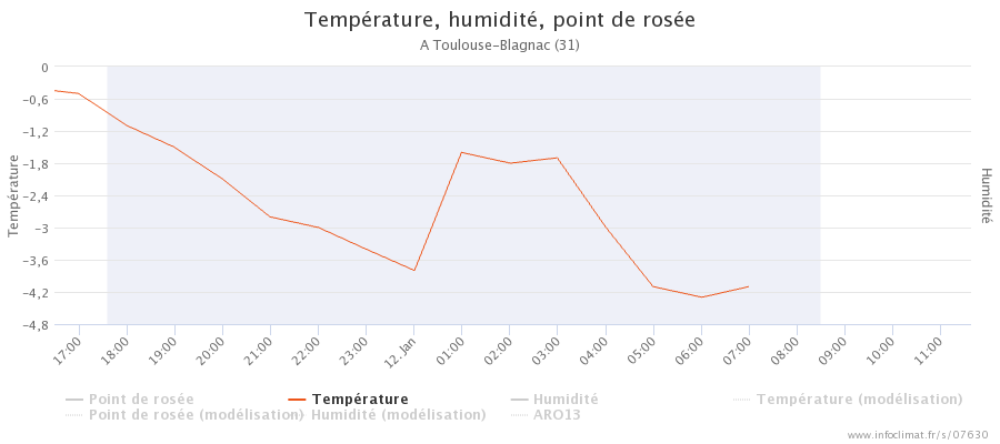 graphique_infoclimat.fr_toulouse-blagnac.png.7790ae06ff3f2814725f85de91fb080a.png