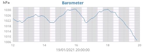 weekbarometer.png.e8f43769e15dadf19cc88fa7a4055b5c.png