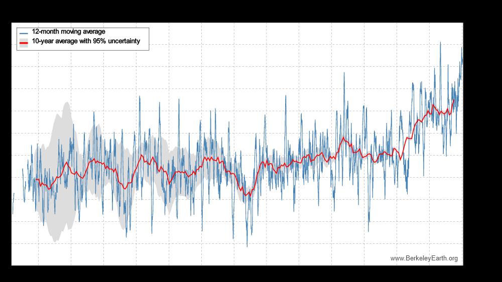 1969046459_LocalClimate47_42N1.18E-temperature-chart.png.1c9113f81d43b874323b8599fb41d3b3.png