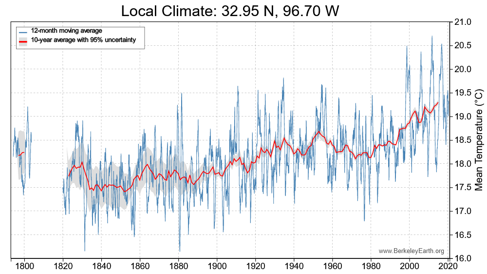 246126728_LocalClimate32.95N96.70W-temperature-chart.png.dc074c244dc5e96d671a28791919e2cf.png