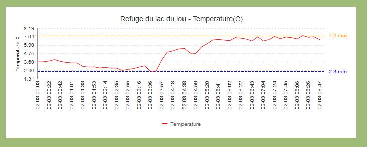 975521188_Temperaturenuitrefuge03-02-20.PNG.c4026b518c072786f761c1bdd4453a88.PNG