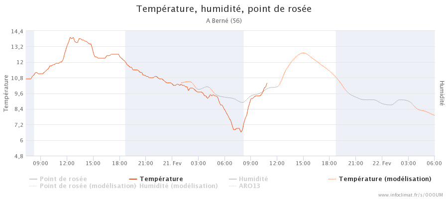 graphique_infoclimat.fr_bern-atilde-copy.png.b2039e1e5cf86b020743a66a03087747.png