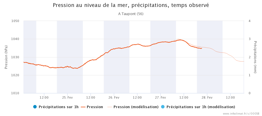 graphique_infoclimat.fr_taupont(3).png.135752b58ae20b0b0bf8947f426ea69b.png