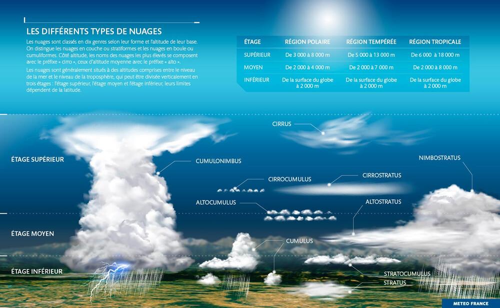 Classification-nuages.jpg