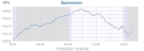 daybarometer.png.a2f8214f5f843a720f1d5f70242edb86.png