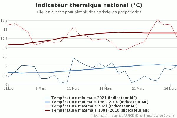graphique_infoclimat.fr_2.png.d5662c47e95f6f55cb791332c110d52d.png
