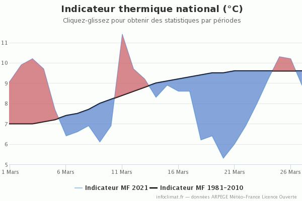 graphique_infoclimat_fr.png.be41816a5c8e96ea5bb1e8b43bfec183.png