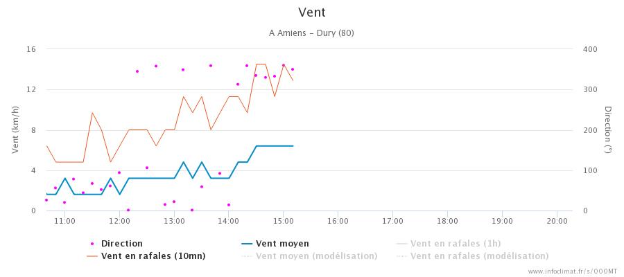 1793423689_graphique_infoclimat.fr_amiens-dury(2).png.320f5e1e255547d8fa101956114c5625.png