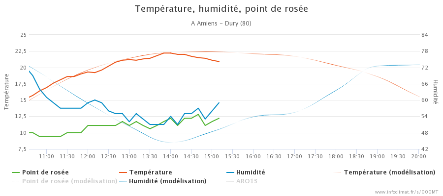 21723106_graphique_infoclimat.fr_amiens-dury(3).png.d0a9267cae63ad5ce143bf9cf5546520.png